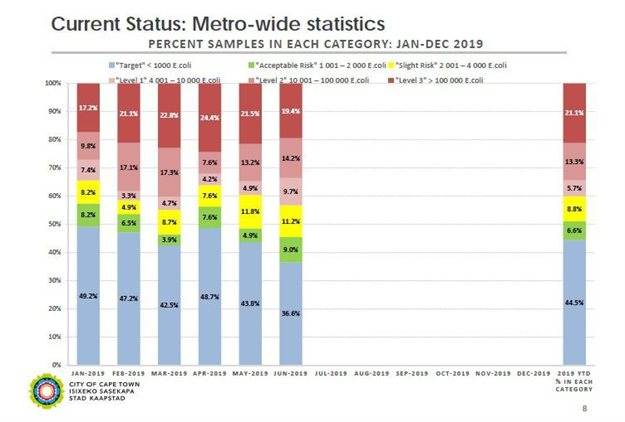 A graph of Cape Town's inland water quality monitoring results presented by the City department of water and sanitation in a report to the Water and Waste Portfolio Committee on 5 September.