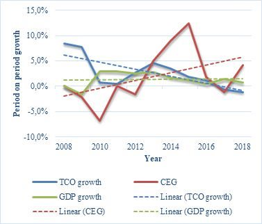 Annual change in GDP, TCO and CE, 2009-2018. Source: Dlamini and Root 20191