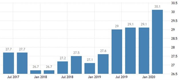 South Africa's unemployment rate, 2017-20. Source: Stats SA 2020