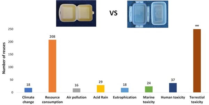 The number of uses of a reusable container needed to equal the impacts of a single-use Styrofoam container. | Source: Author provided